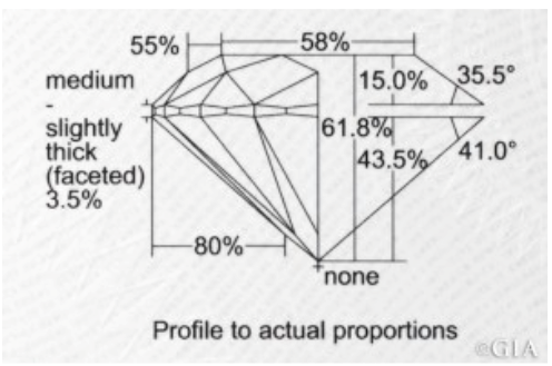 Diamond Cut Grades | K. Rosengart